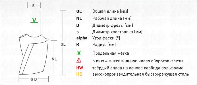 Условные обозначения параметров фрезы
